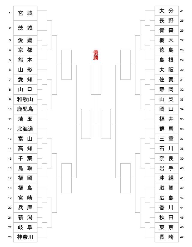 剣道トーナメント